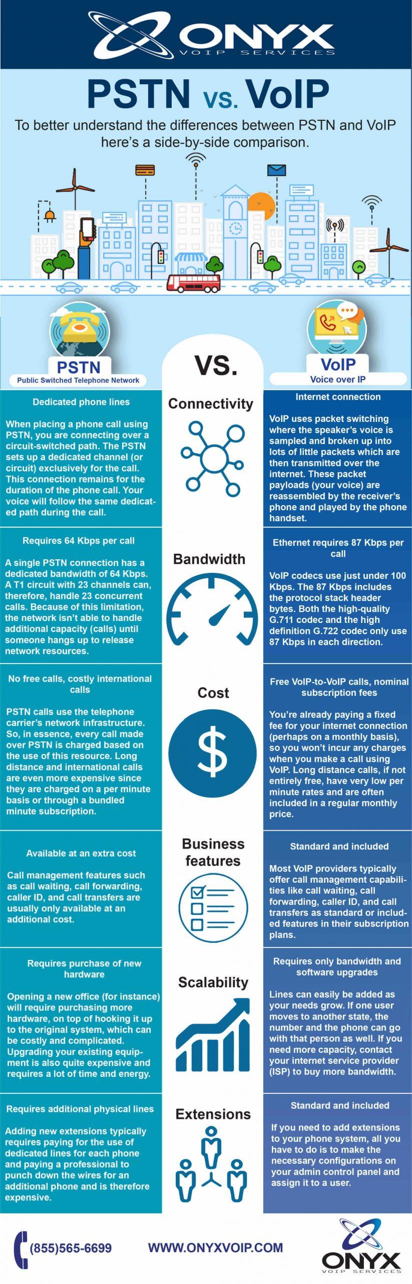 infographic-VoIP-communications-vs-PSTN-communications